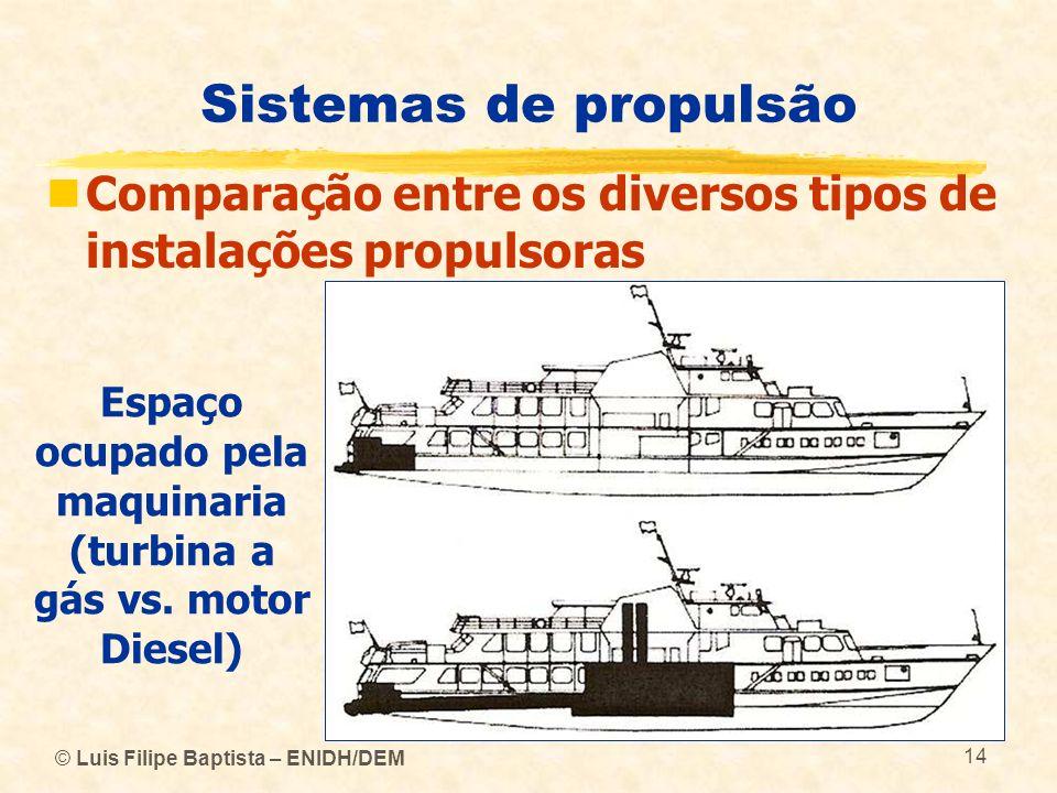 Espaço ocupado pela maquinaria (turbina a gás vs. motor Diesel)