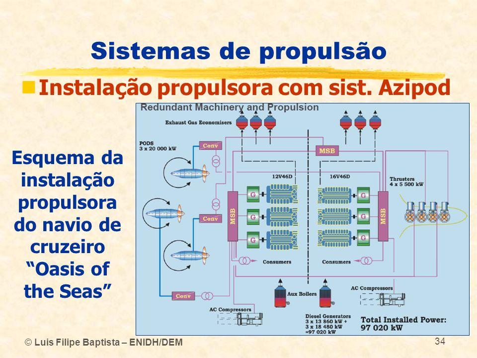 Sistemas de propulsão Instalação propulsora com sist. Azipod