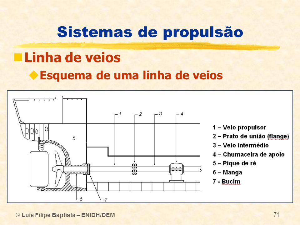 Sistemas de propulsão Linha de veios Esquema de uma linha de veios