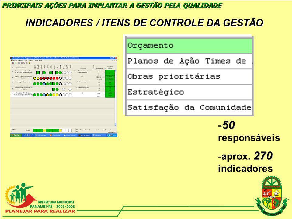 INDICADORES / ITENS DE CONTROLE DA GESTÃO