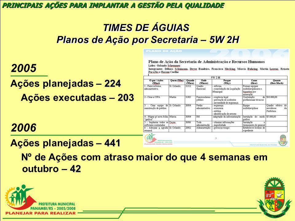 TIMES DE ÁGUIAS Planos de Ação por Secretaria – 5W 2H