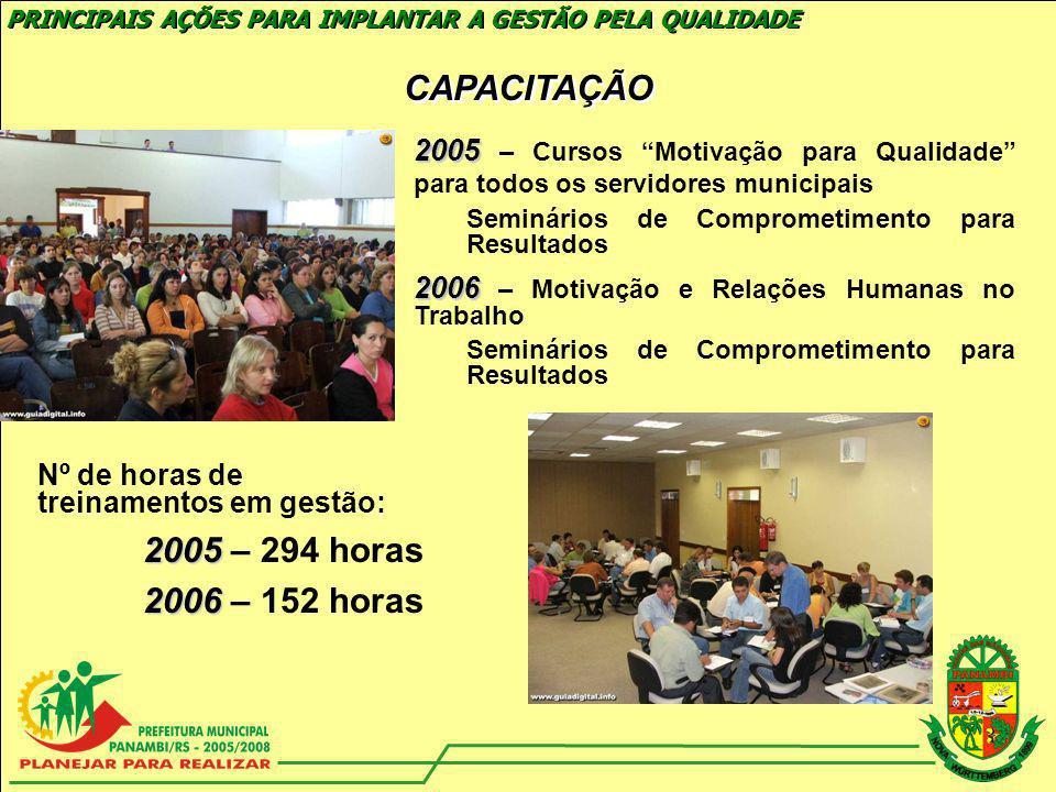 CAPACITAÇÃO 2005 – 294 horas 2006 – 152 horas
