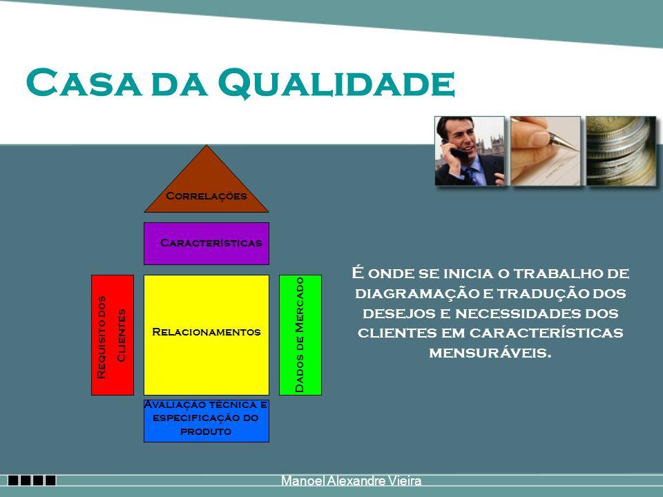 Casa da Qualidade Dados de Mercado. Requisito dos. Clientes. Avaliação técnica e especificação do produto.