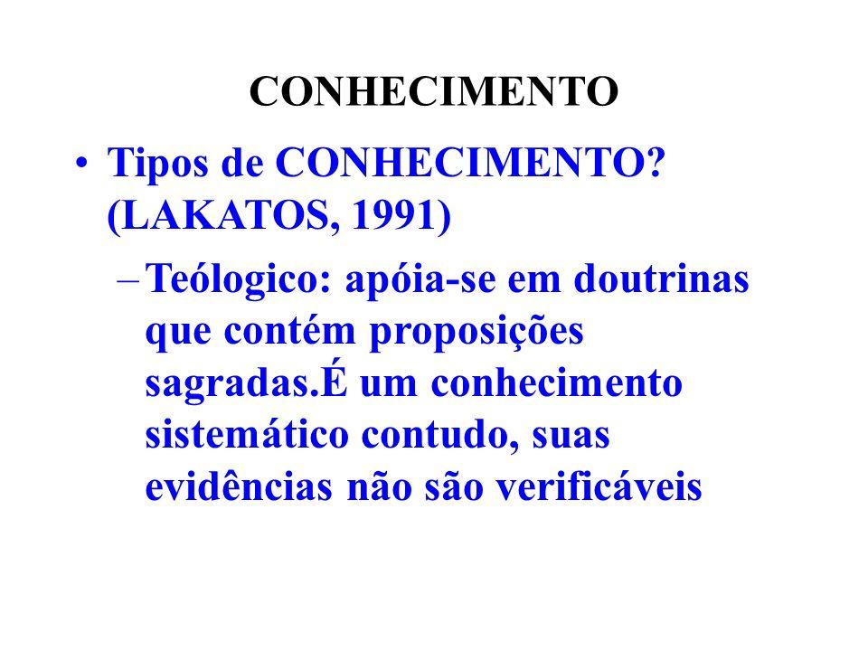 CONHECIMENTO Tipos de CONHECIMENTO (LAKATOS, 1991)