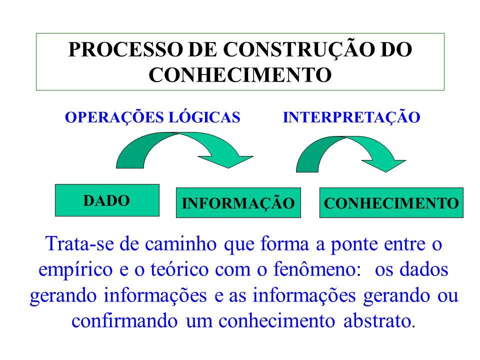 PROCESSO DE CONSTRUÇÃO DO CONHECIMENTO