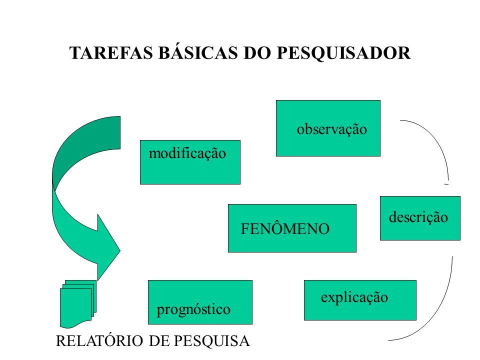 TAREFAS BÁSICAS DO PESQUISADOR