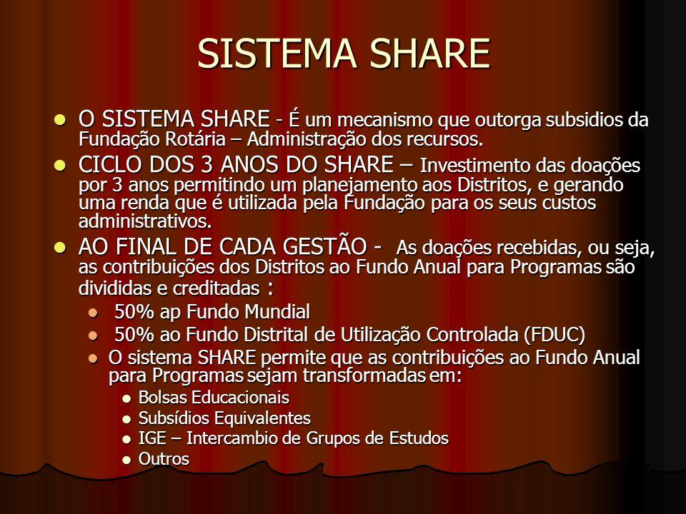 SISTEMA SHARE O SISTEMA SHARE - É um mecanismo que outorga subsidios da Fundação Rotária – Administração dos recursos.