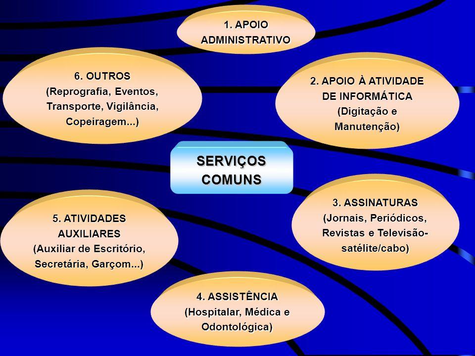 SERVIÇOS COMUNS 1. APOIO ADMINISTRATIVO 6. OUTROS 2. APOIO À ATIVIDADE