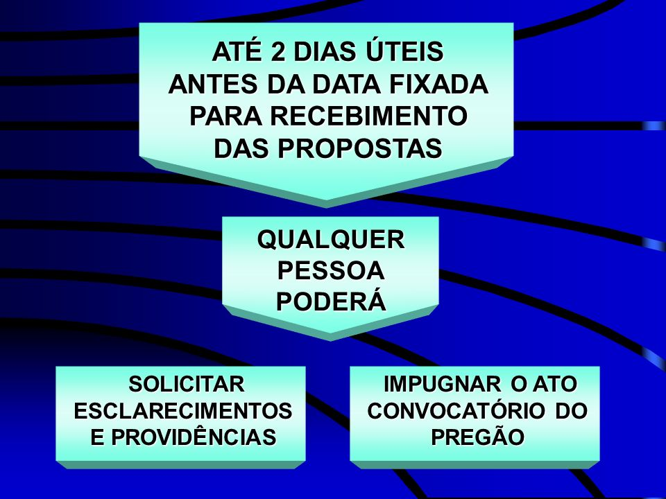 ATÉ 2 DIAS ÚTEIS ANTES DA DATA FIXADA PARA RECEBIMENTO DAS PROPOSTAS