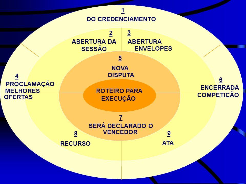 ROTEIRO PARA EXECUÇÃO. DO CREDENCIAMENTO. 1. ABERTURA DA. SESSÃO. 2. ABERTURA. 3. ENVELOPES.