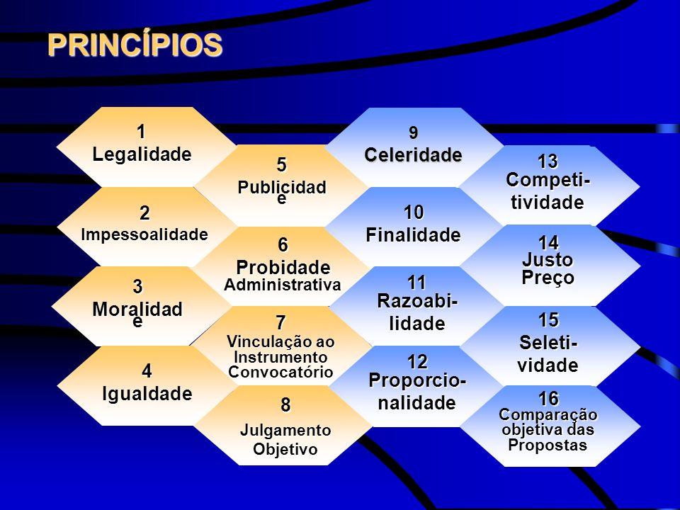 PRINCÍPIOS 1 Legalidade Celeridade 5 13 Competi- tividade 2 10