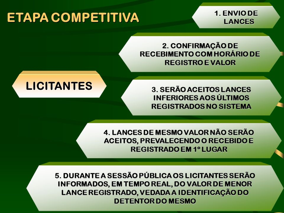 ETAPA COMPETITIVA LICITANTES 1. ENVIO DE LANCES