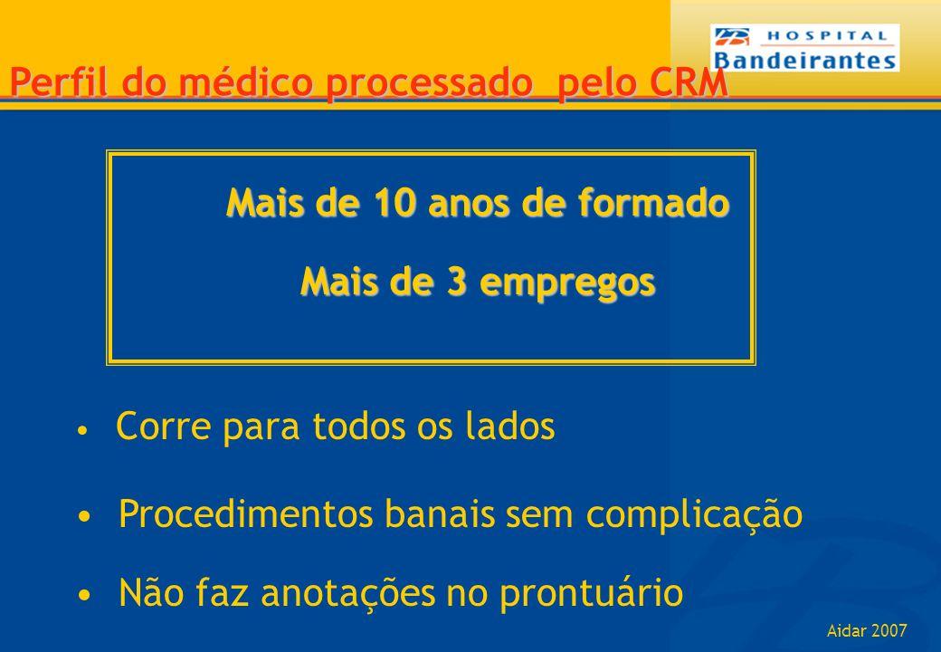 Perfil do médico processado pelo CRM