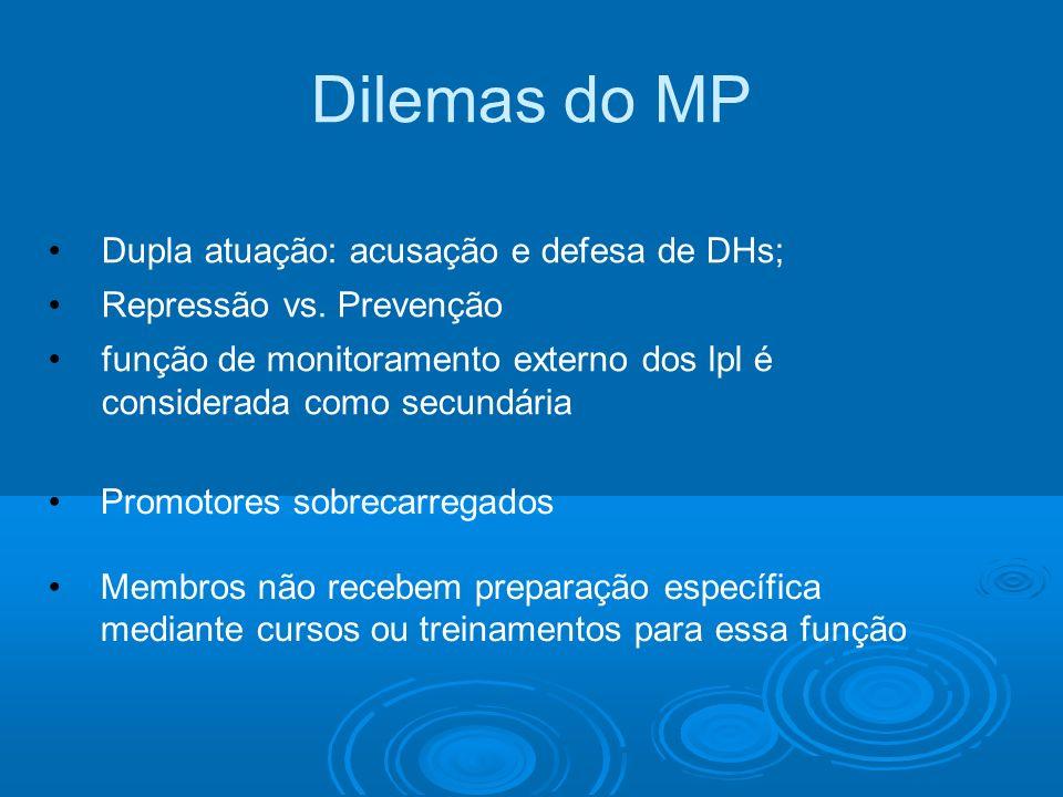 Dilemas do MP Dupla atuação: acusação e defesa de DHs;
