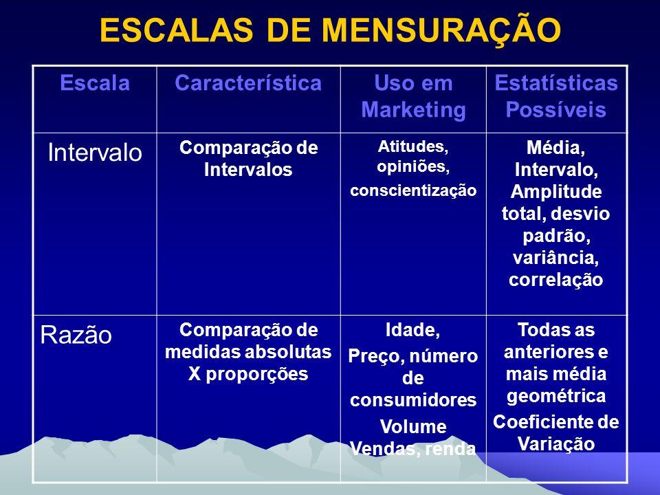 ESCALAS DE MENSURAÇÃO Intervalo Razão Escala Característica