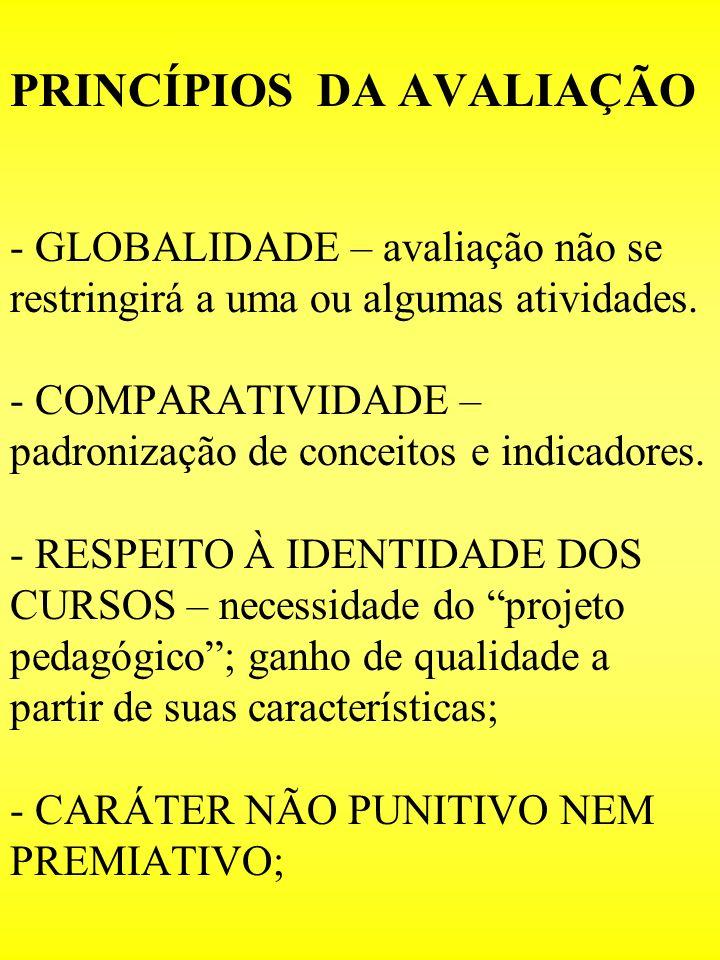 PRINCÍPIOS DA AVALIAÇÃO - GLOBALIDADE – avaliação não se restringirá a uma ou algumas atividades.