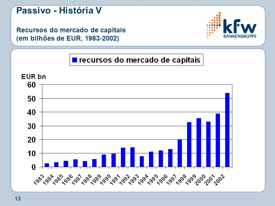 Passivo - História V Recursos do mercado de capitais (em bilhões de EUR, 1983-2002)