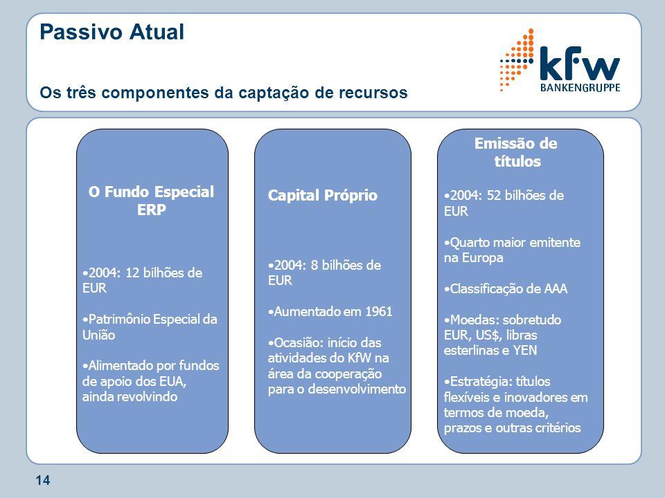 Passivo Atual Os três componentes da captação de recursos