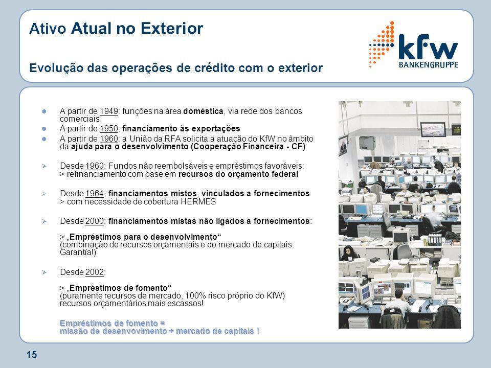 Ativo Atual no Exterior Evolução das operações de crédito com o exterior