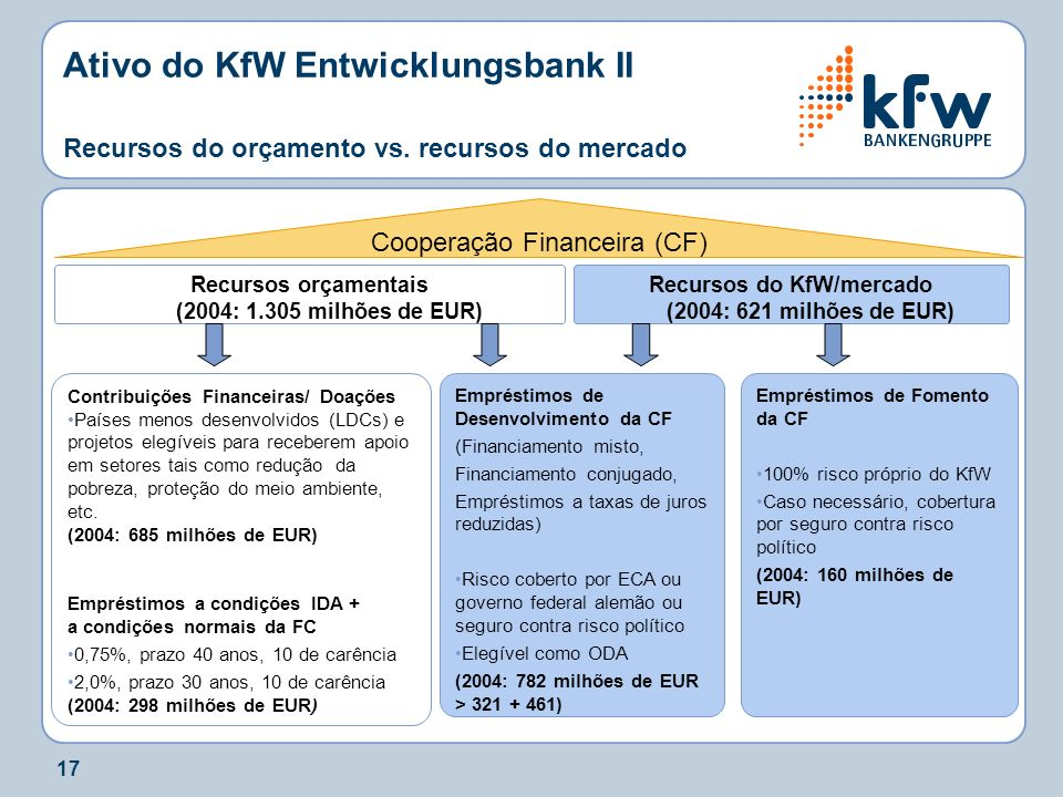 Ativo do KfW Entwicklungsbank II Recursos do orçamento vs