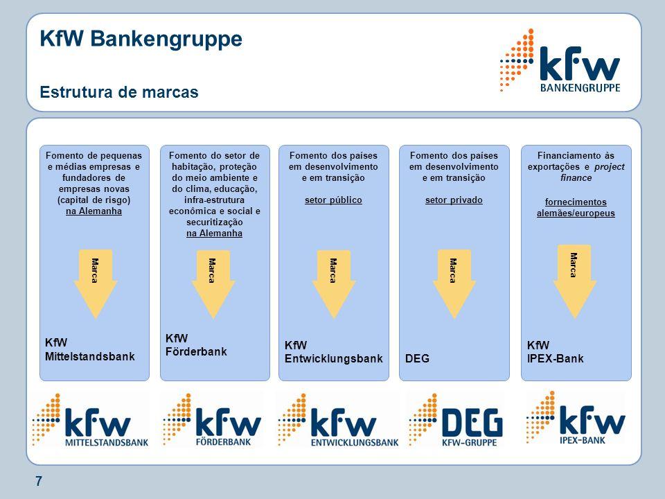 KfW Bankengruppe Estrutura de marcas