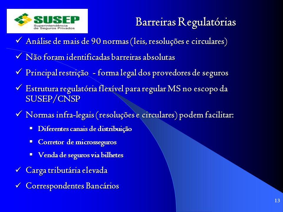 Barreiras Regulatórias