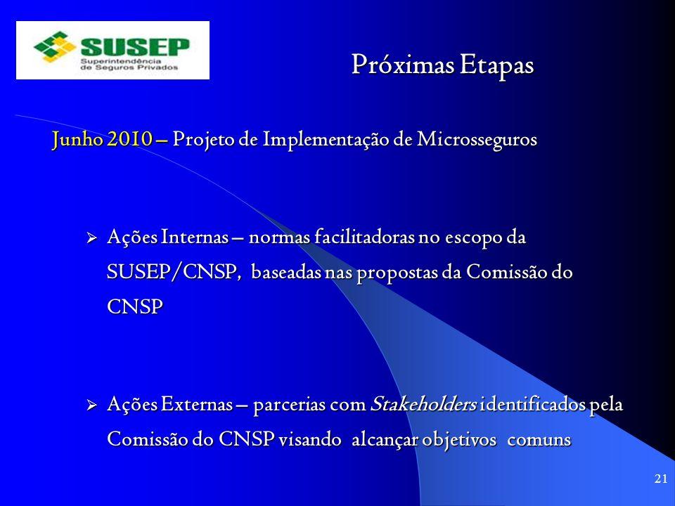 Próximas Etapas Junho 2010 – Projeto de Implementação de Microsseguros