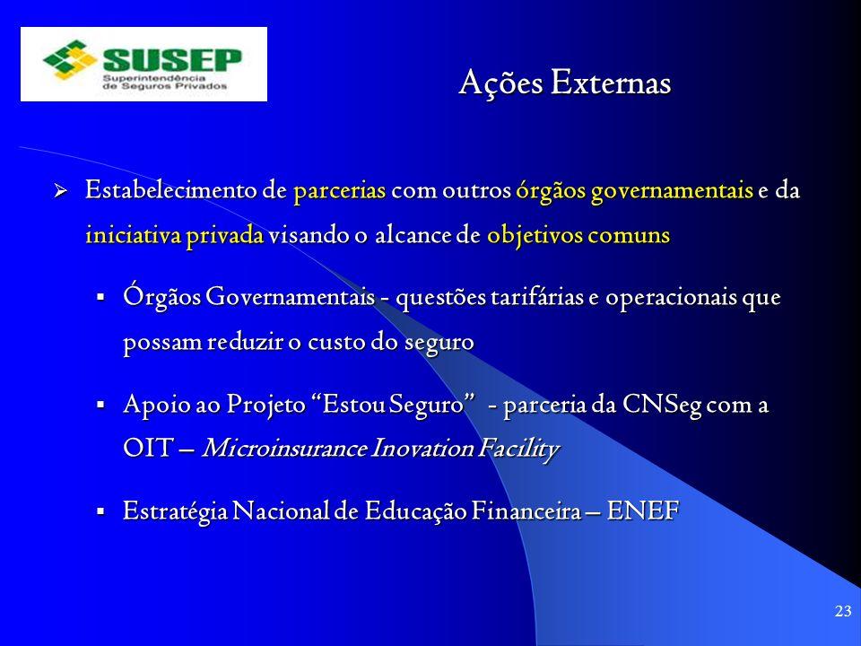Ações Externas Estabelecimento de parcerias com outros órgãos governamentais e da iniciativa privada visando o alcance de objetivos comuns.