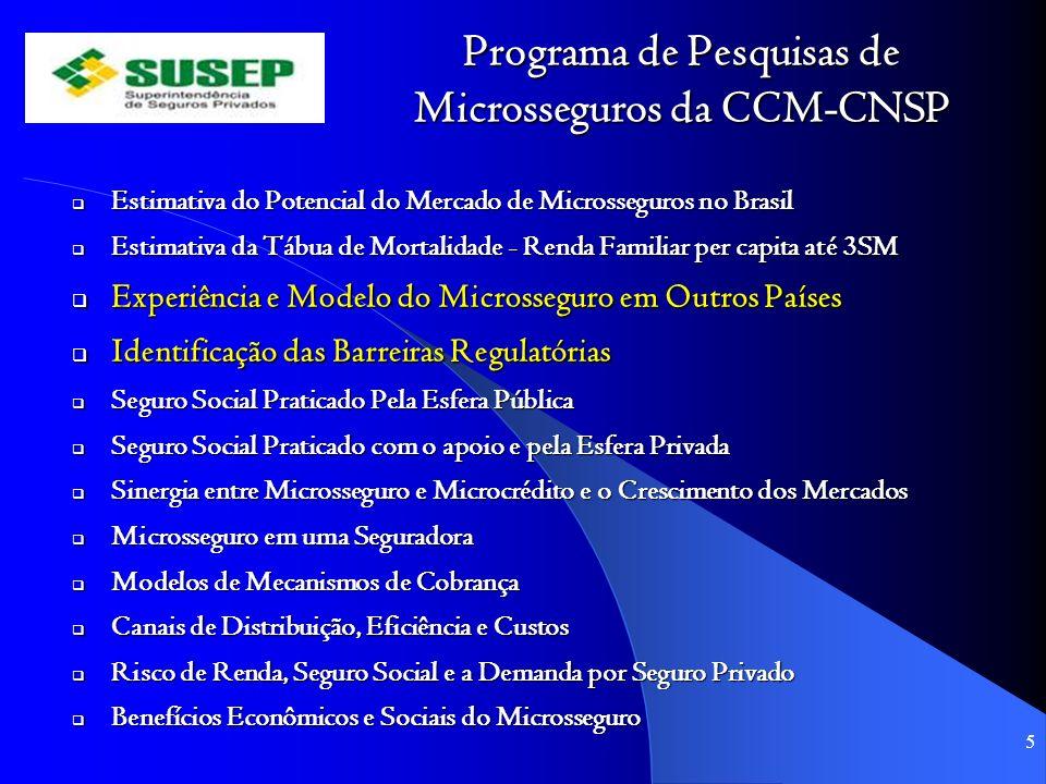 Programa de Pesquisas de Microsseguros da CCM-CNSP