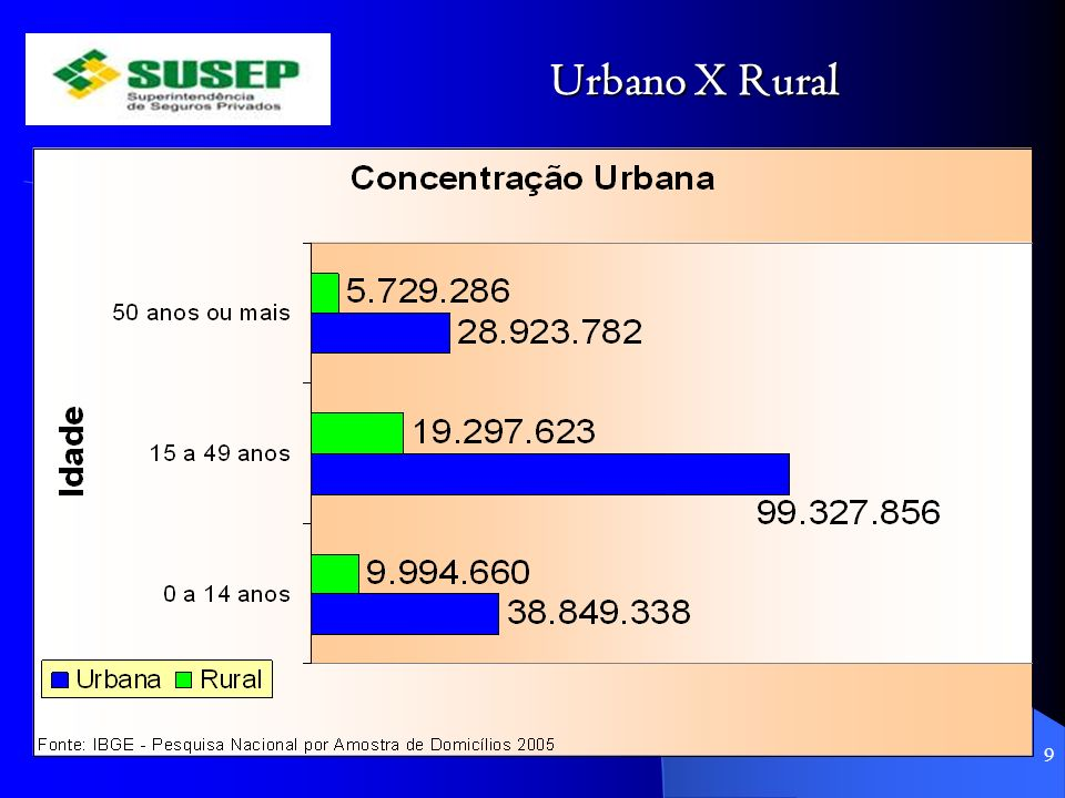 Urbano X Rural Adequação de nomenclaturas