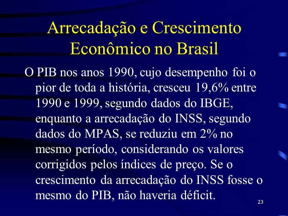 Arrecadação e Crescimento Econômico no Brasil