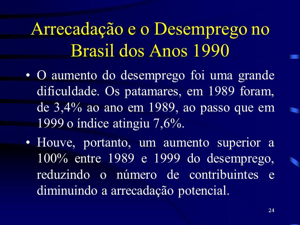 Arrecadação e o Desemprego no Brasil dos Anos 1990