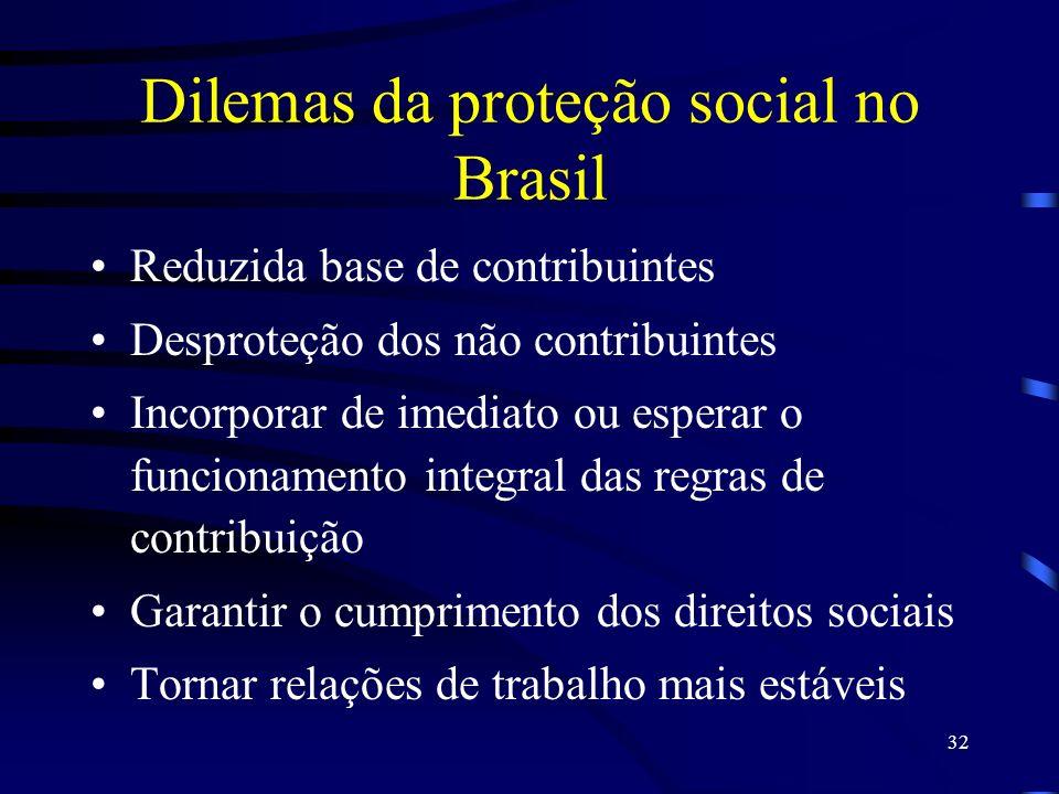Dilemas da proteção social no Brasil