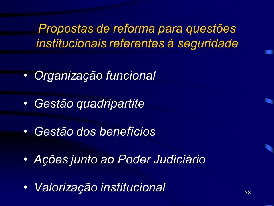 Propostas de reforma para questões institucionais referentes à seguridade