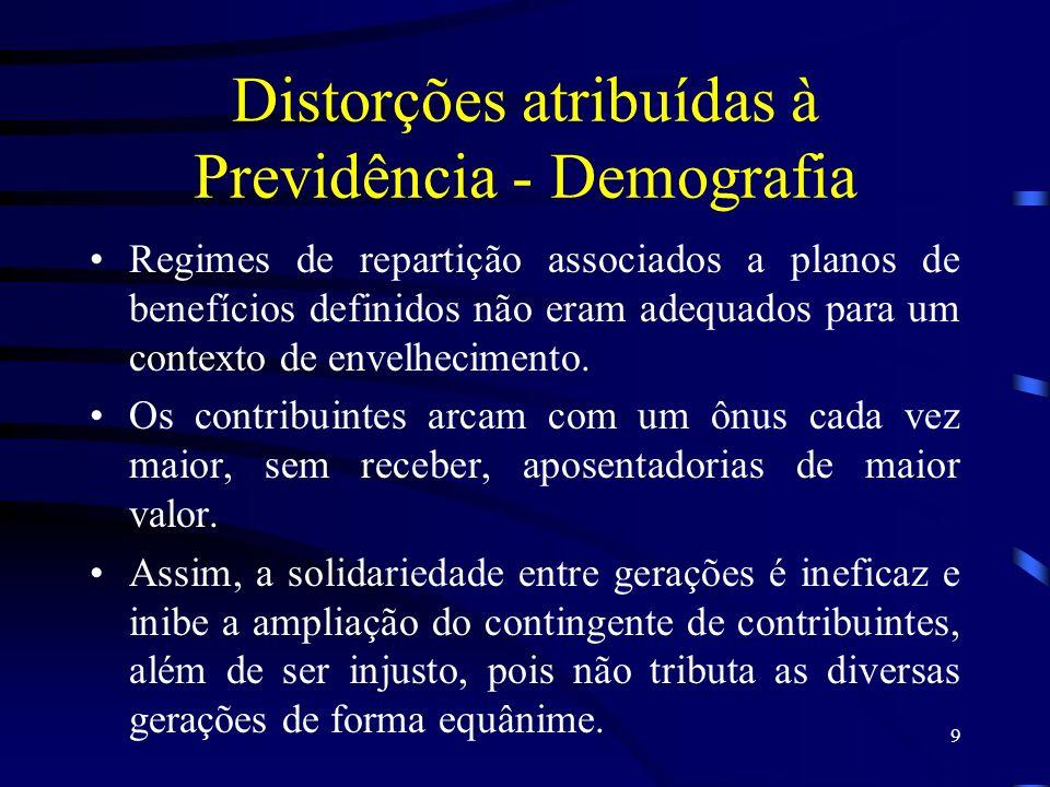 Distorções atribuídas à Previdência - Demografia