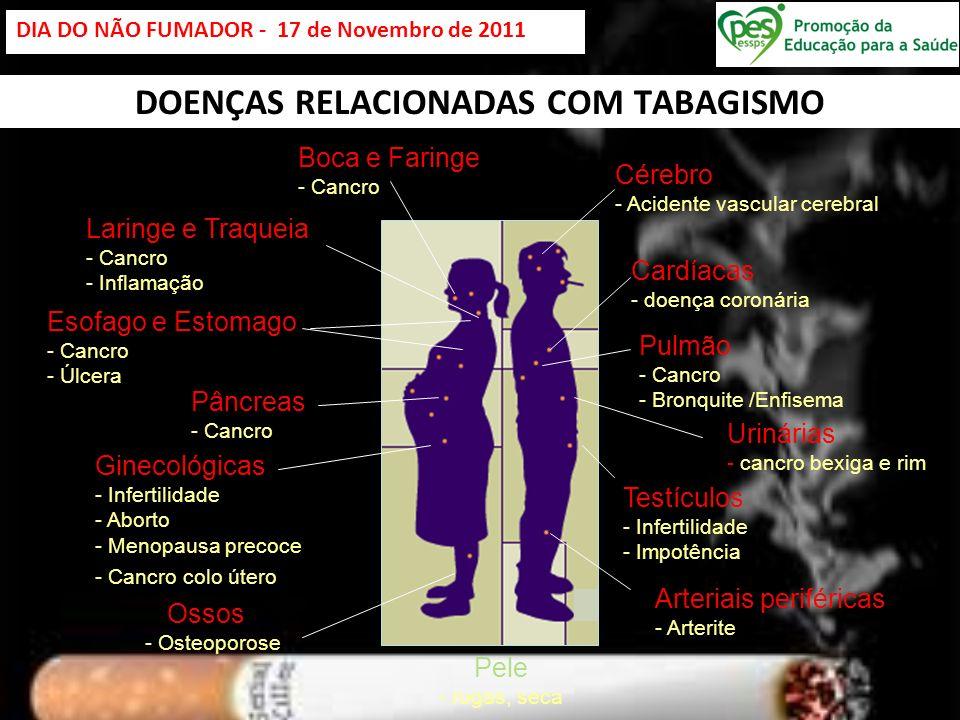 DOENÇAS RELACIONADAS COM TABAGISMO