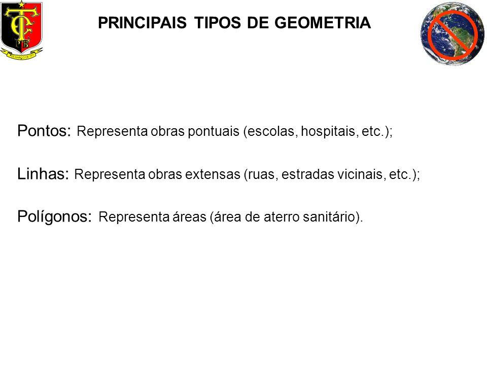 PRINCIPAIS TIPOS DE GEOMETRIA