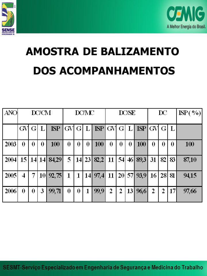 AMOSTRA DE BALIZAMENTO