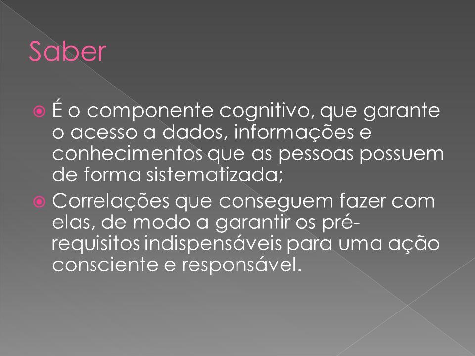 Saber É o componente cognitivo, que garante o acesso a dados, informações e conhecimentos que as pessoas possuem de forma sistematizada;