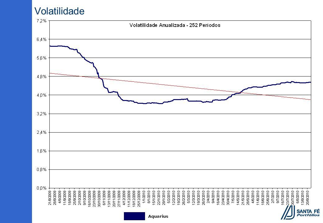 Volatilidade Aquarius