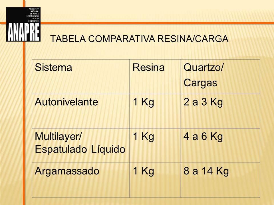 Tabela comparativa resina/carga