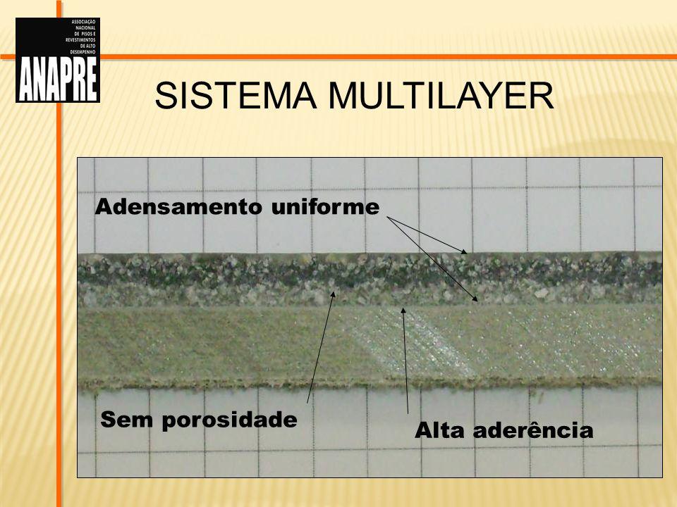 Sistema Multilayer Adensamento uniforme Sem porosidade Alta aderência