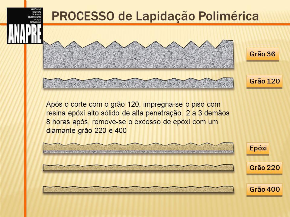 PROCESSO de Lapidação Polimérica
