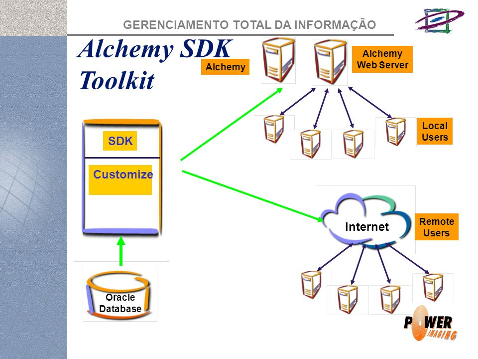 Alchemy SDK Toolkit SDK Customize Internet Alchemy Web Server Alchemy