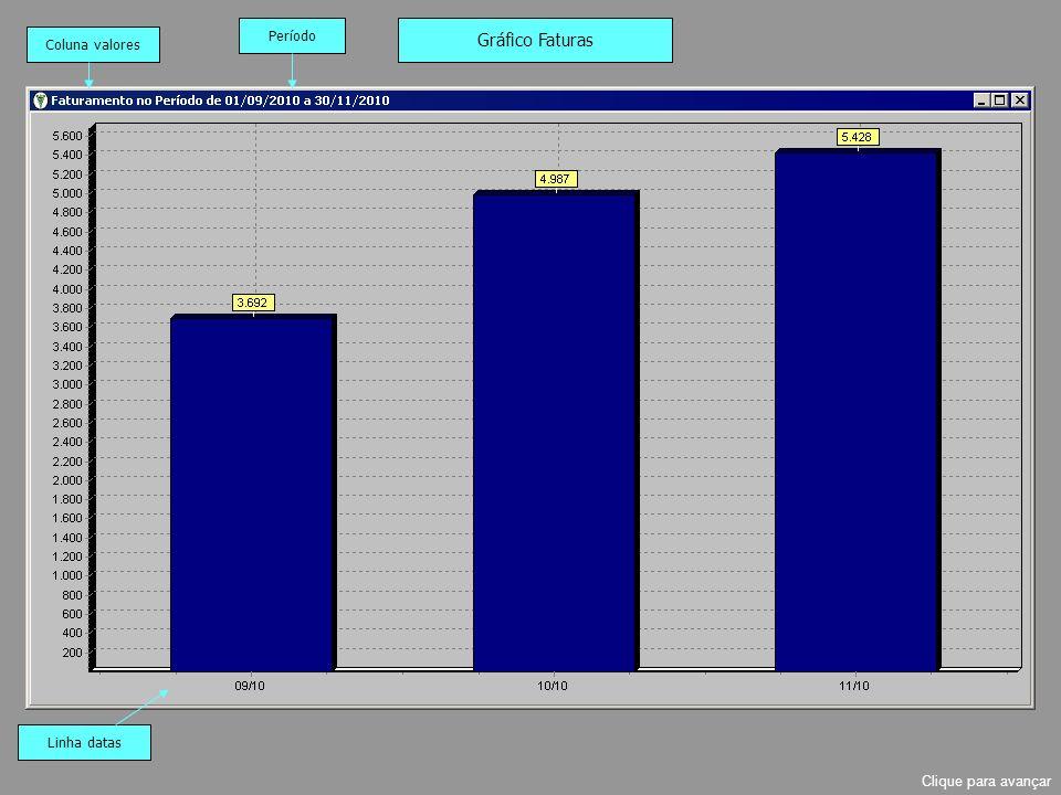 Período Gráfico Faturas Coluna valores Linha datas Clique para avançar