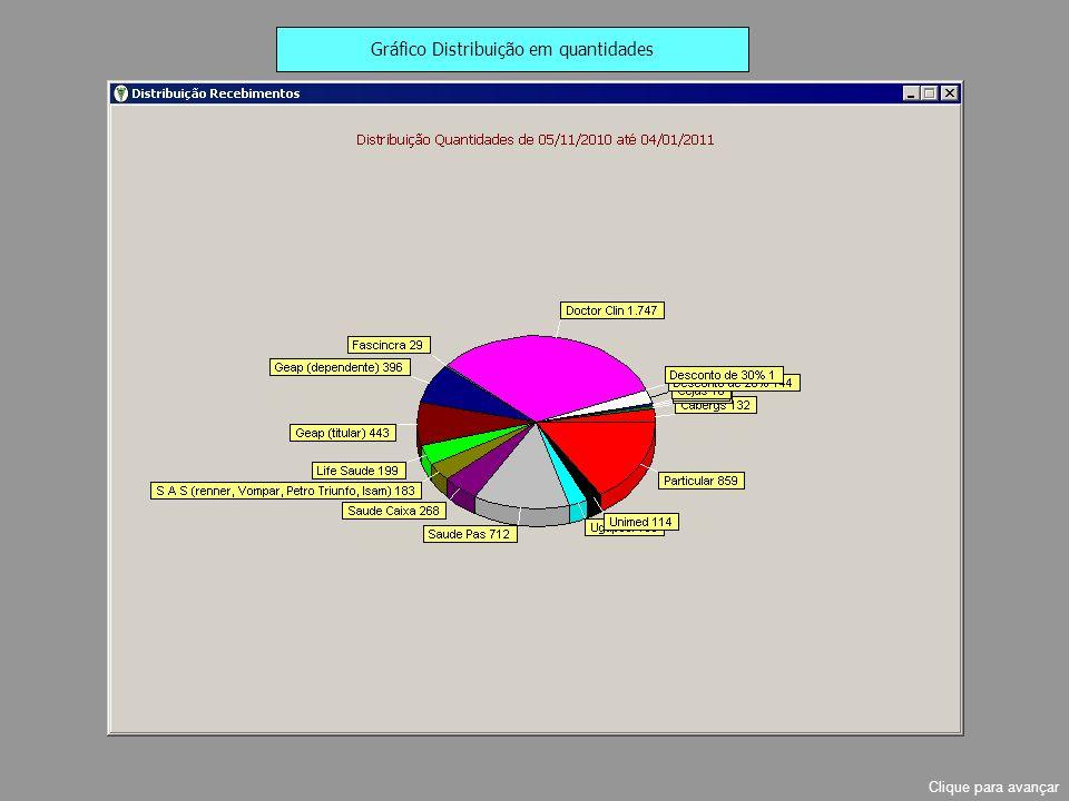 Gráfico Distribuição em quantidades