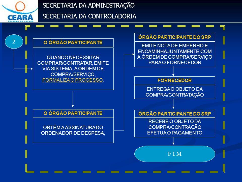 ÓRGÃO PARTICIPANTE DO SRP ÓRGÃO PARTICIPANTE DO SRP