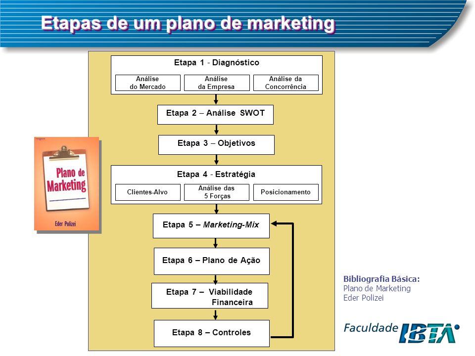 Etapas de um plano de marketing