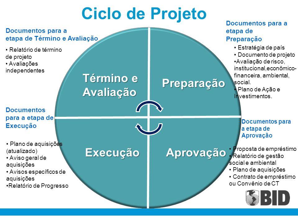 Ciclo de Projeto Término e Avaliação Preparação Execução Aprovação