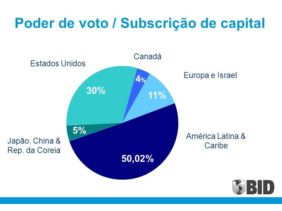 Poder de voto / Subscrição de capital